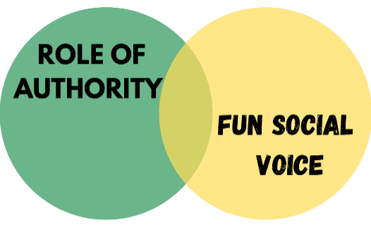 Venn Diagram - Role of Authority Fun Social Voice